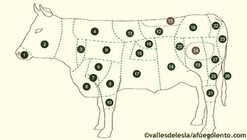 Aprendiendo a diferenciar los cortes de 2ª de la carne de ternera